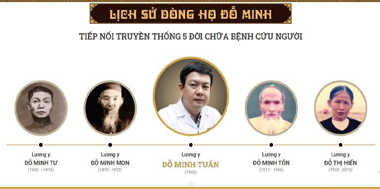 Lịch sử các đời lương y của Đỗ Minh Đường
